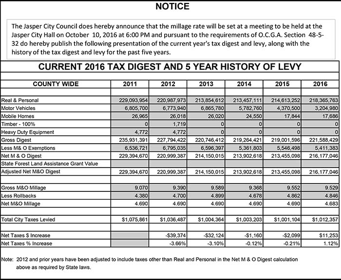 City of Jasper Tax Digest and 5 Year History of levy