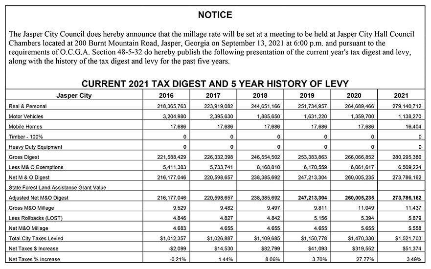 <a href='https://www.knowpickens.com/press/city-of-jasper-five-year-history-2021.jpg' target='_blank'>CURRENT 2021 TAX DIGEST AND 5 YEAR HISTORY OF LEVY</a>