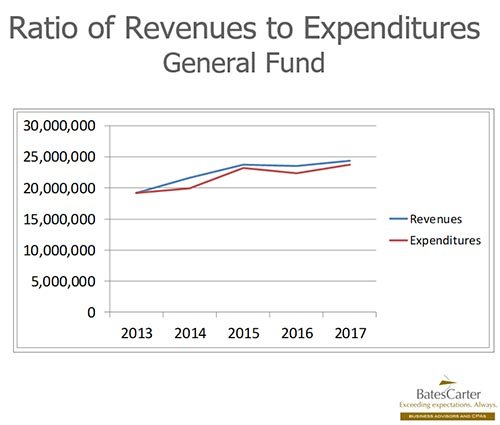 Pickens County Ratio of Revenues to Expenditures General Fund 2017