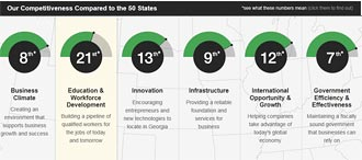 Georgia Competitiveness Initiative - See How Georgia Compares to the 50 States