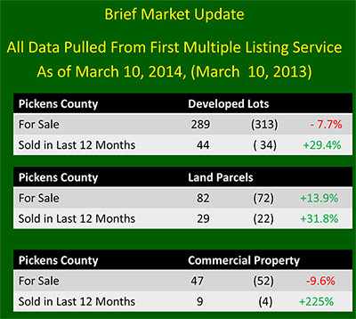 Real Estate Market Update by Don Martin, Torrey Mountain Properties