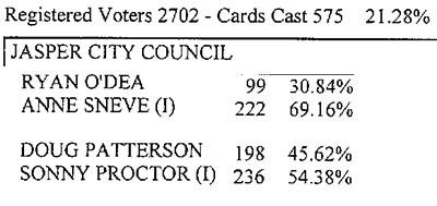 Cities of Jasper and Nelson Election Results