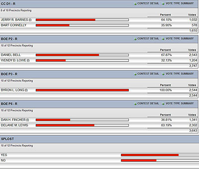 ***Unofficial Local Results from the May 20th Primary Election