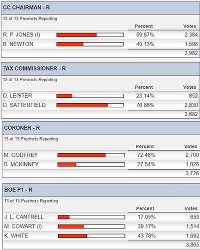 Unofficial Results in General Primary Election