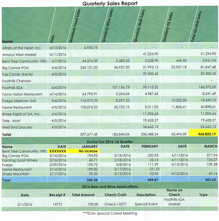 Pickens County 1st Quarter 2016 Alcohol Sales Report