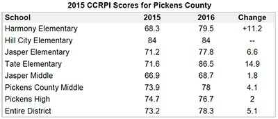Pickens County School District Announces Increase In CCRPI Scores
