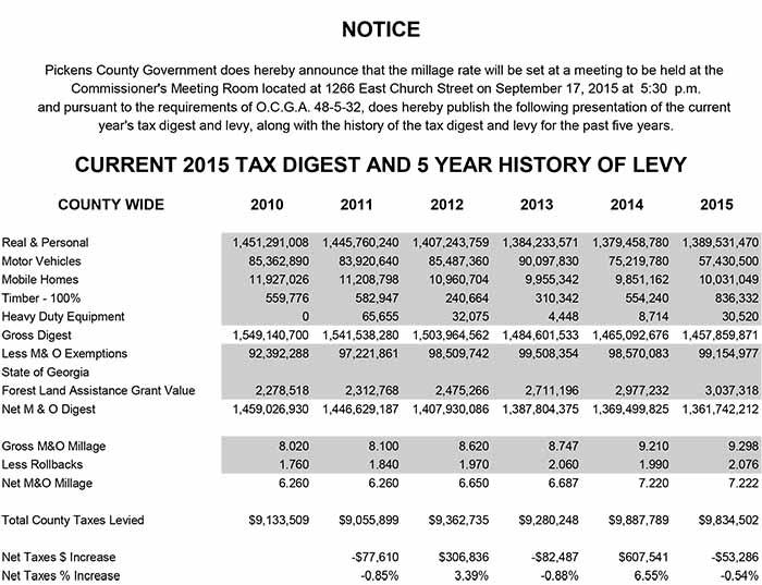 Pickens County tentative 2015 millage