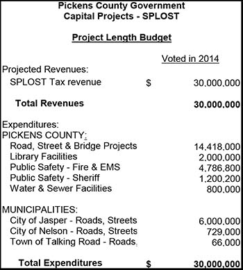 Pickens County Government Capital Projects - SPLOST