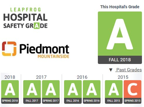 Piedmont Mountainside Earns Top Grade for Patient Safety for Seventh Straight Period