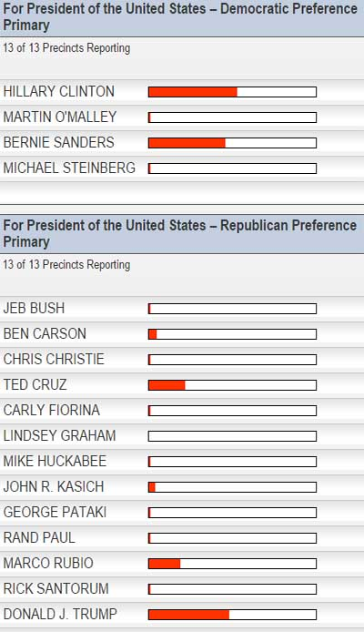 Unofficial Results from Presidential Preference Primary