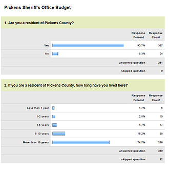 Pickens Sheriff's Office Budget Survey Results