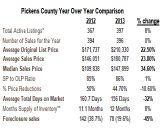 Pickens Real Estate Update